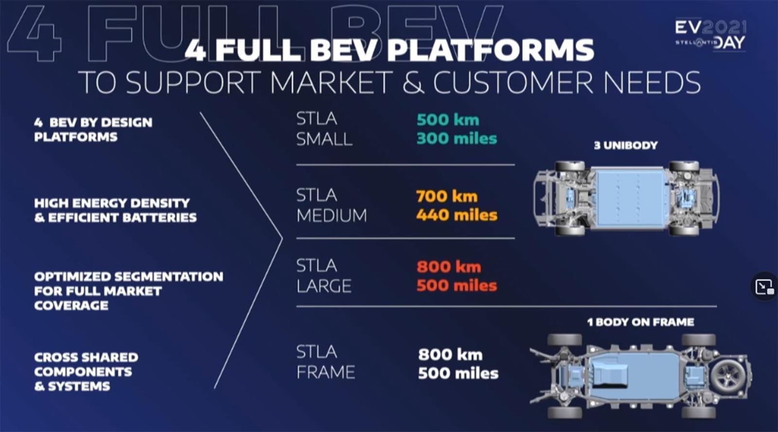 Stellantis BEV platforms graphic