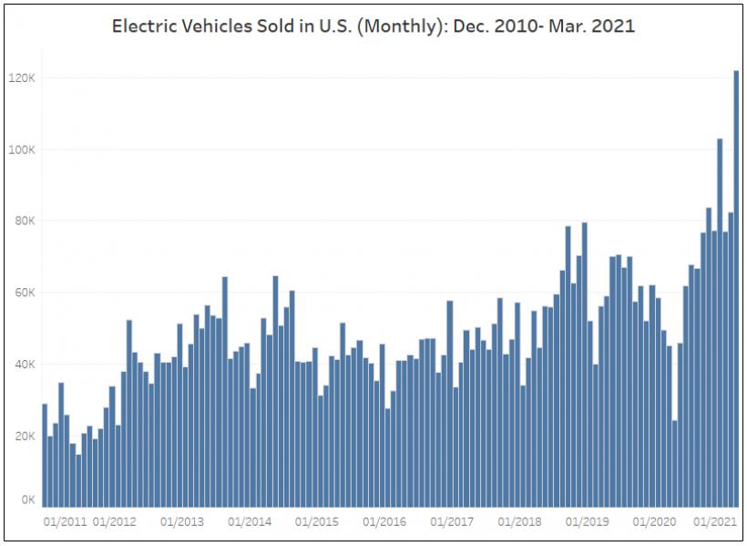 EV sales monthly