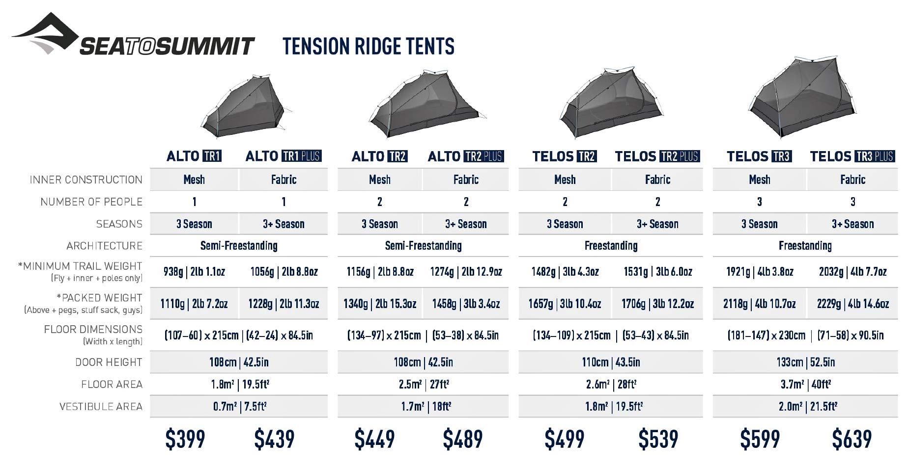 Sea to Summit Alto and Telos TR lightweight tents, Tension Ridge modular 3-season ultralight bikepacking tent Tech details:pricing, sizing & options