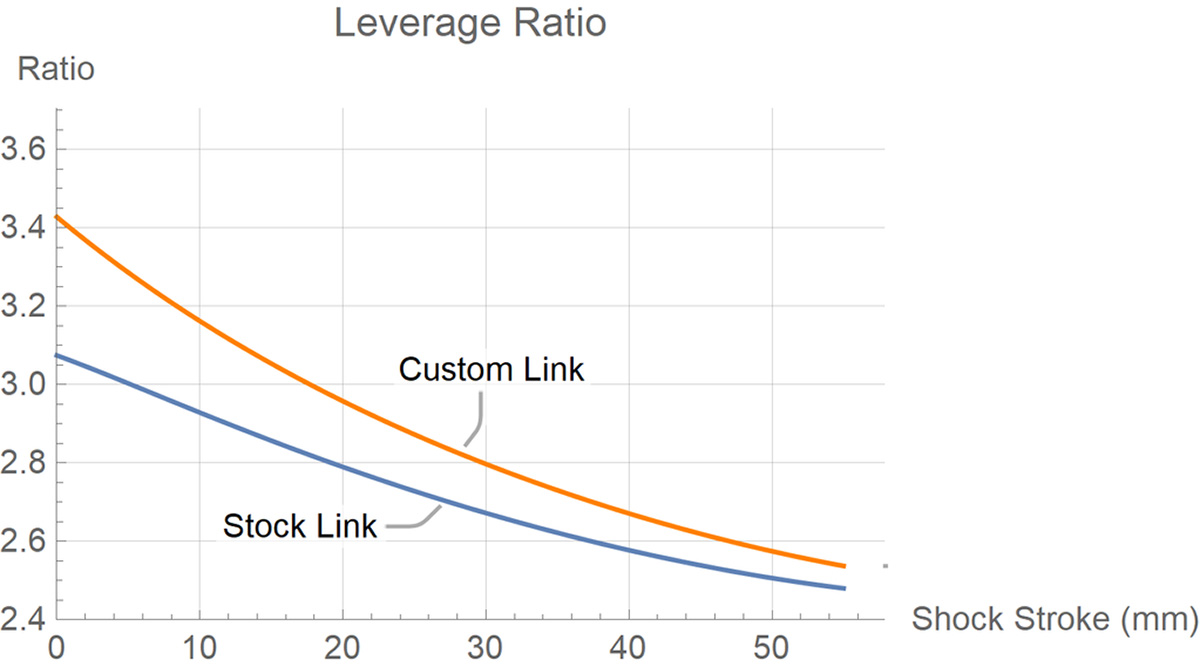 cascade components link for specialized stumpjumper evo versus stock link leverage curves