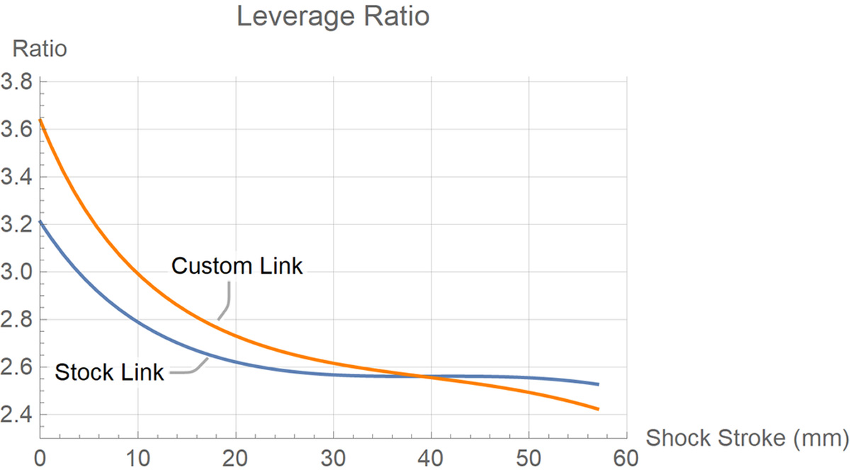 evil insurgent link cascade components custom leverage curve increases travel progression