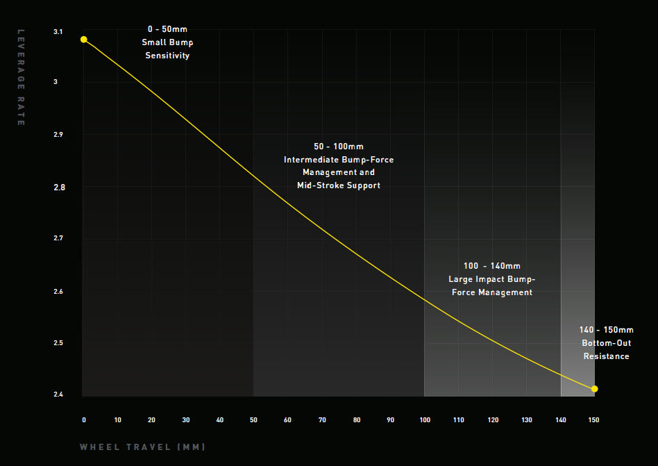 suspension leverage ratio curve graph for new specialized turbo levo