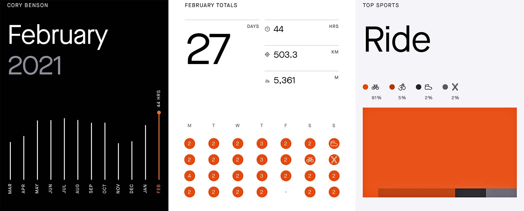 Strava mobile app training updates Monthly Recap