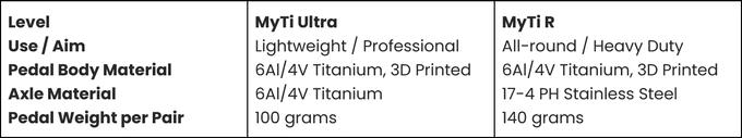 Titanum MyTi 3D printed titanium dual sided clipless pedal details