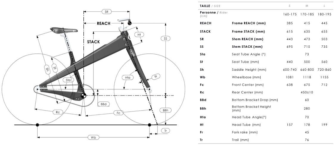 Coleen Modern DB, geometry