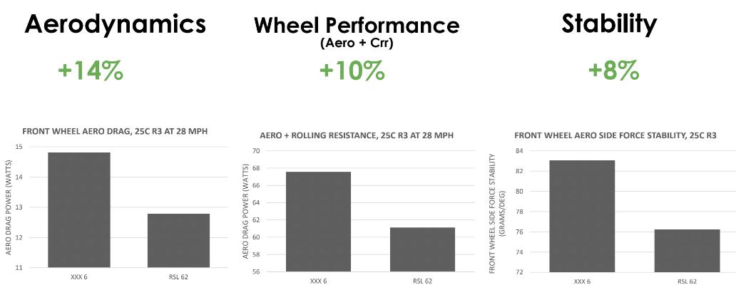 Bontrager Aeolus RSL road wheels aero details