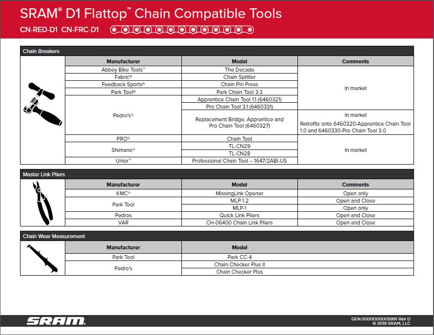 SRAM Rival eTap AXS compatible chain tools