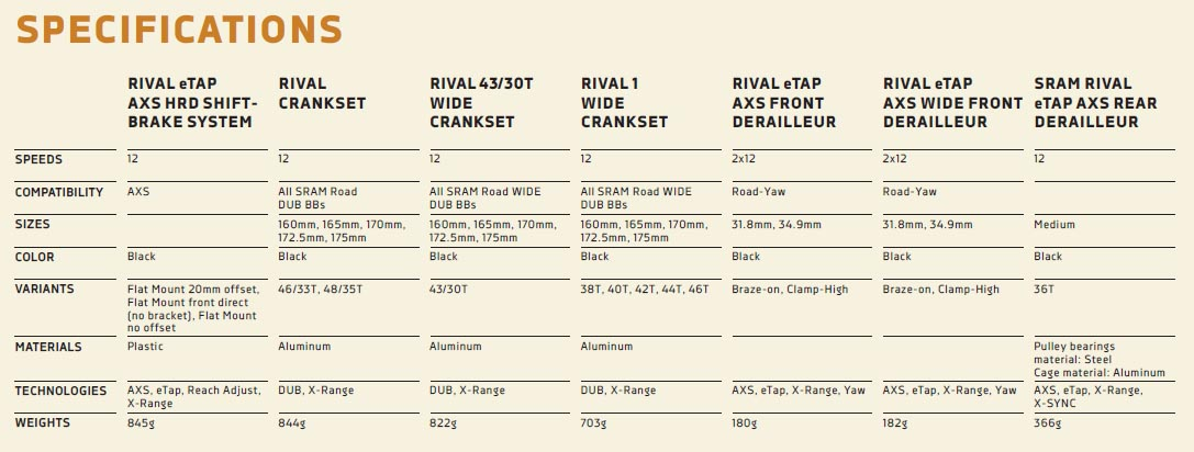 SRAM Rival eTap AXS specifications