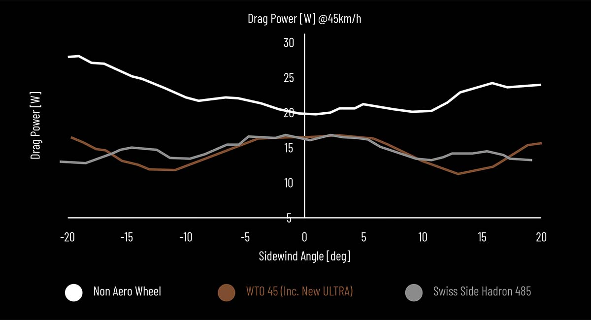2021 Campagnolo Bora Ultra WTO aero carbon road bike wheelset, Wind Tunnel Optimized