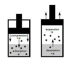 how adsorption works