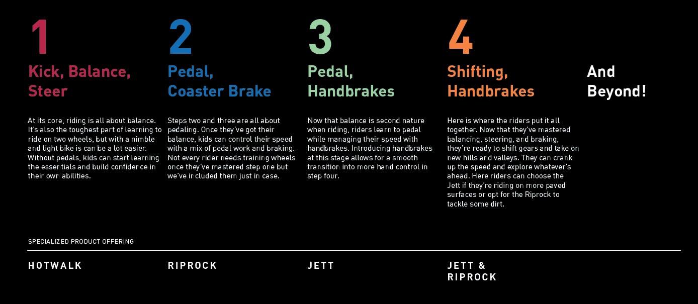 Specialized Jett kid's bike progression