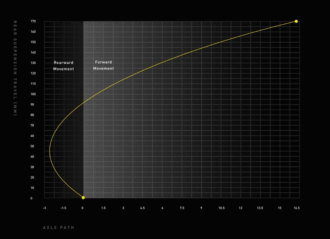 Specialized Kenevo SL axle path diagram