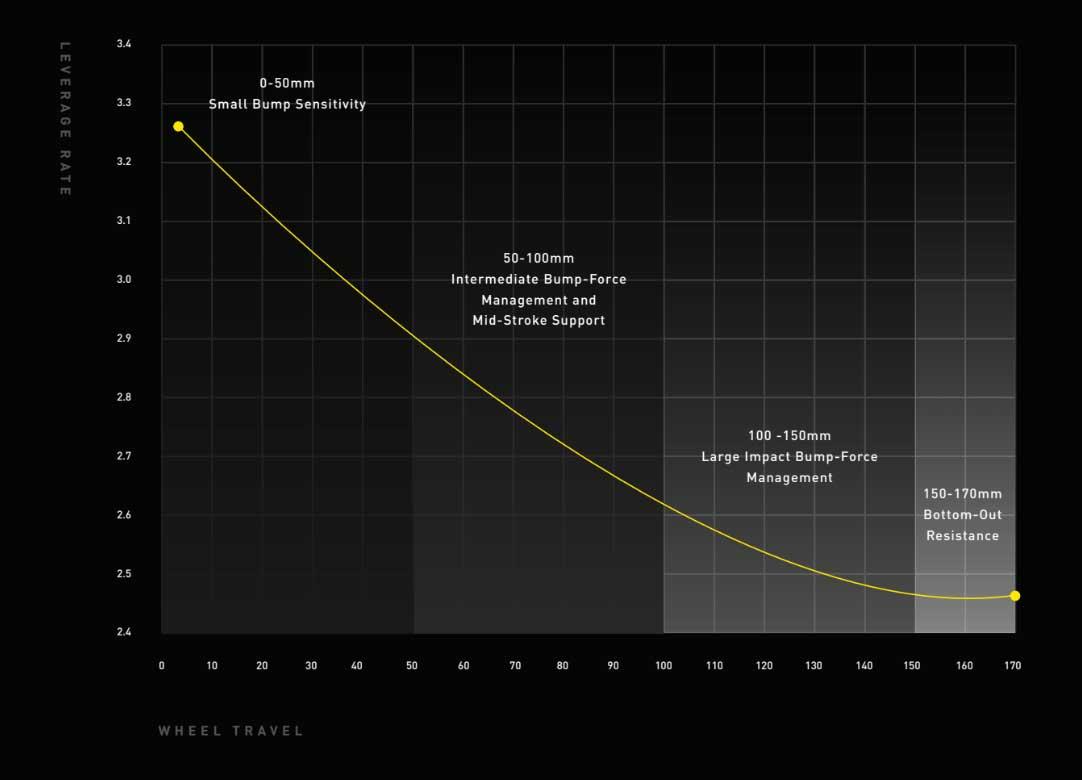Specialized Kenevo SL suspension curve