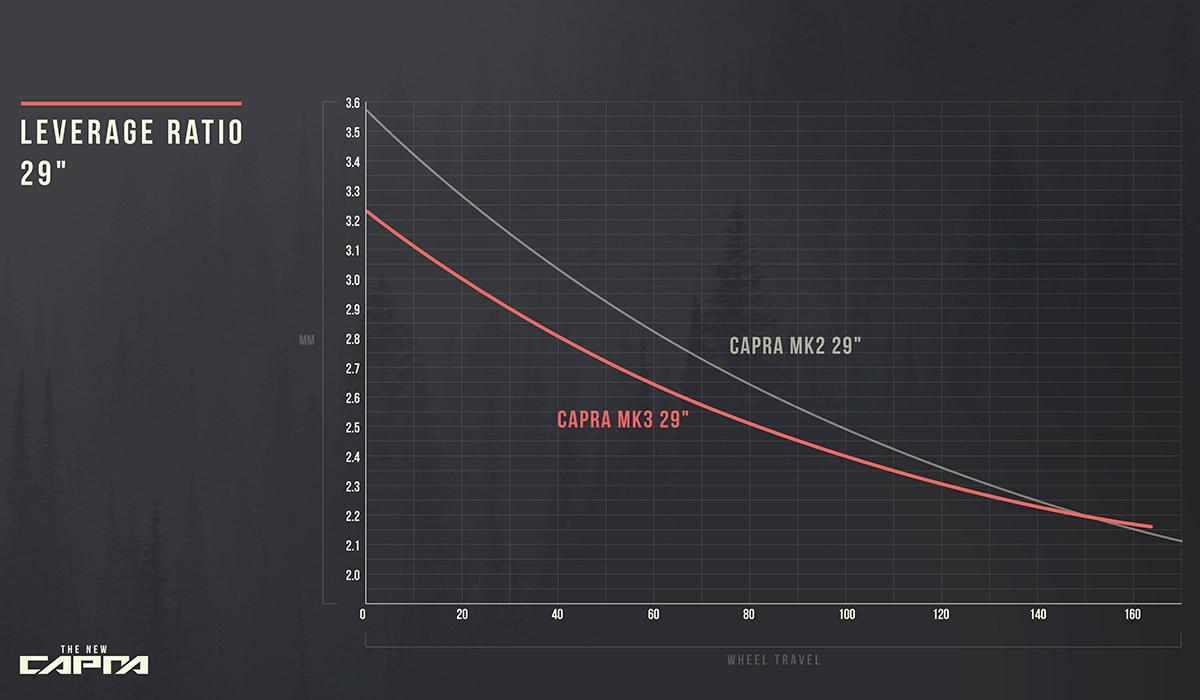 2021 yt capra 29er levergae ration curve graph comparison with MK2 frame