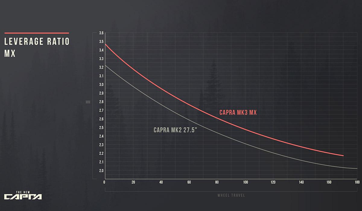 """2021 yt capra mx leverage ratio versus 2020 27.5"""""""