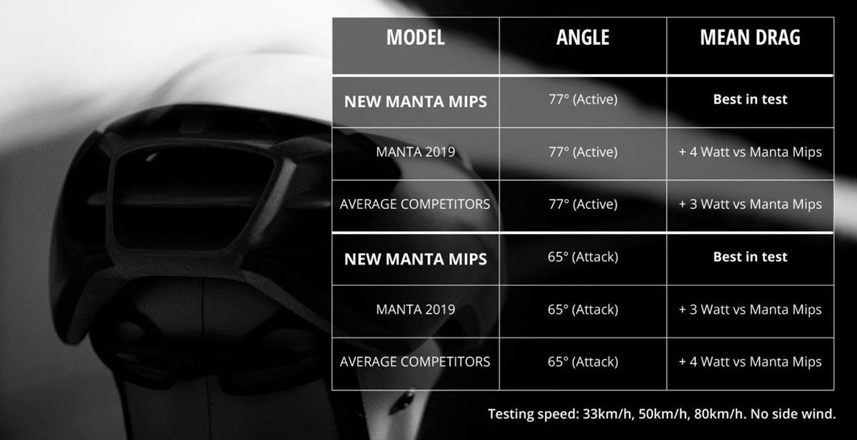 met manta mips aero road helmet aerodynamic test results