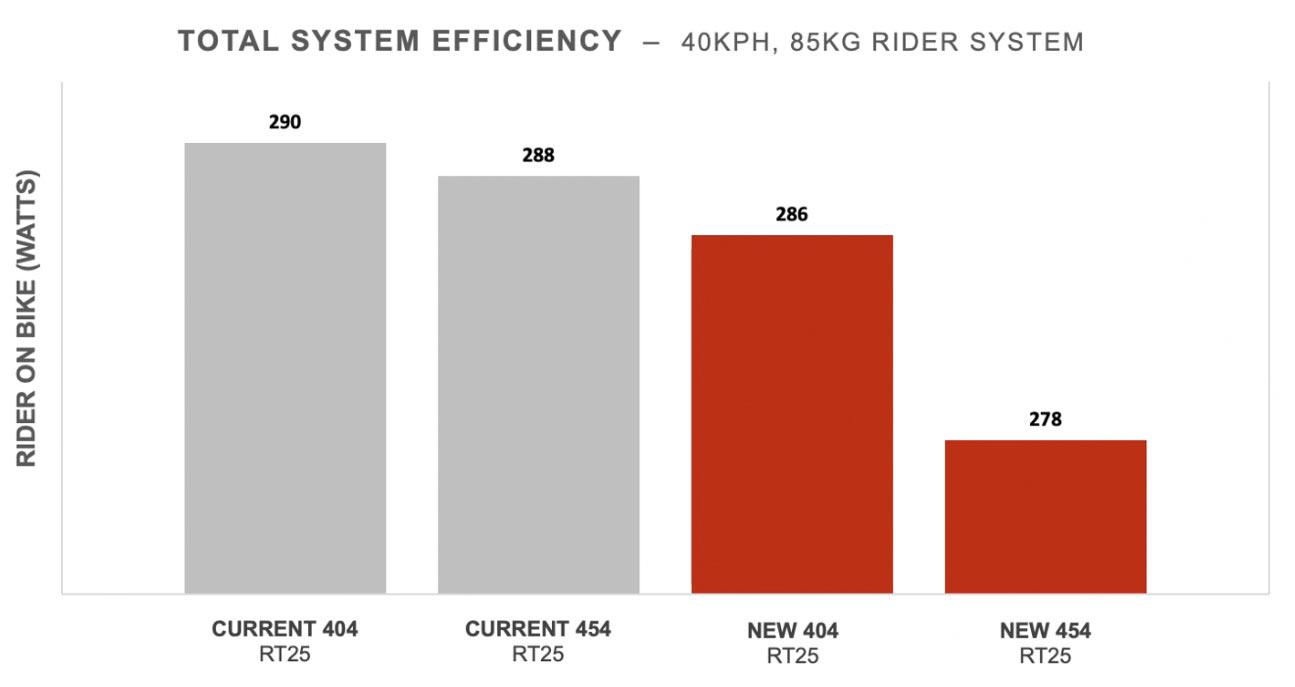 zipp 454 NSW and 404 Firecrest wattage savings comparison chart