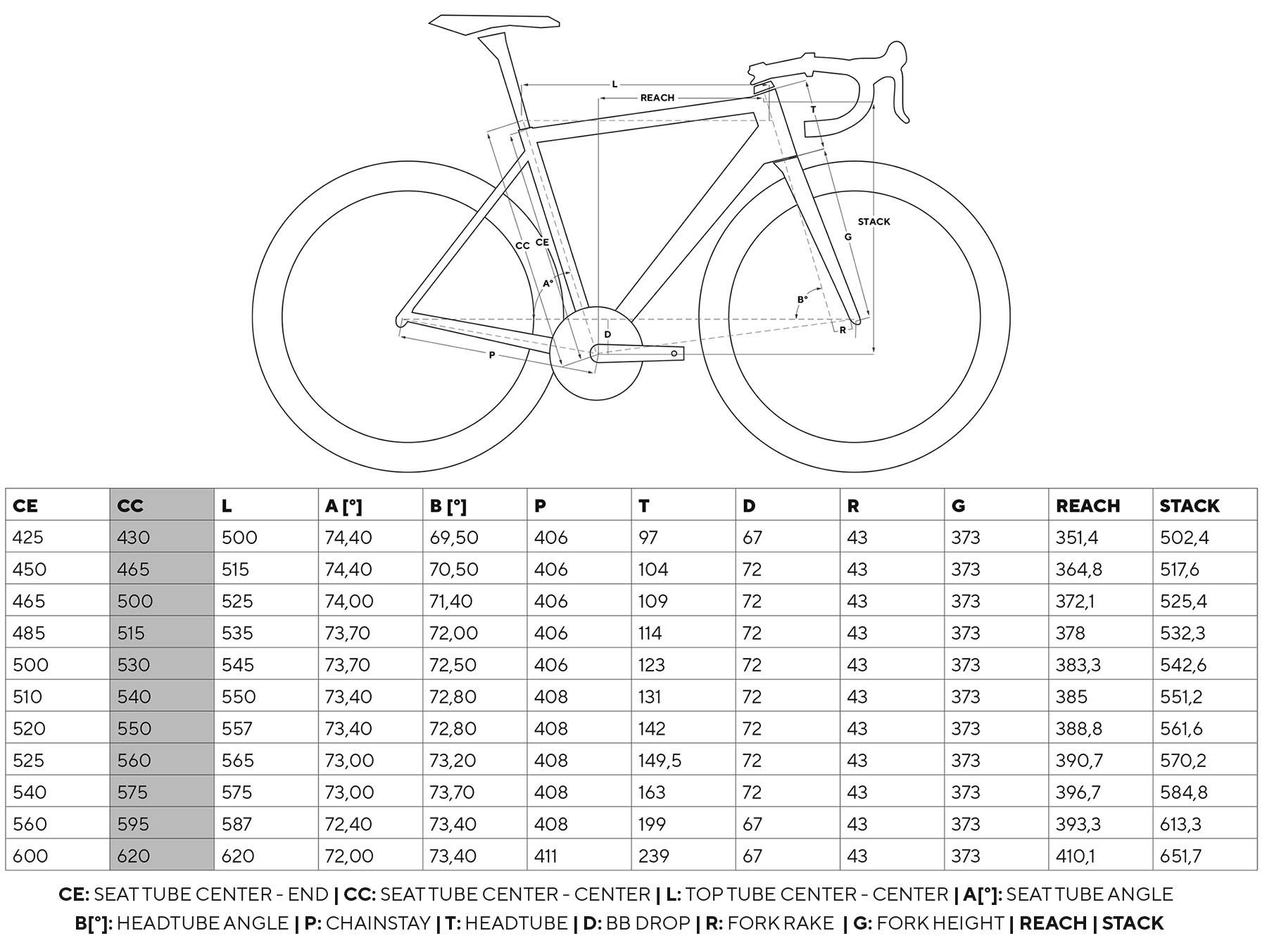 2022 Pinarello Dogma F curvy aero carbon road race bike, geometry