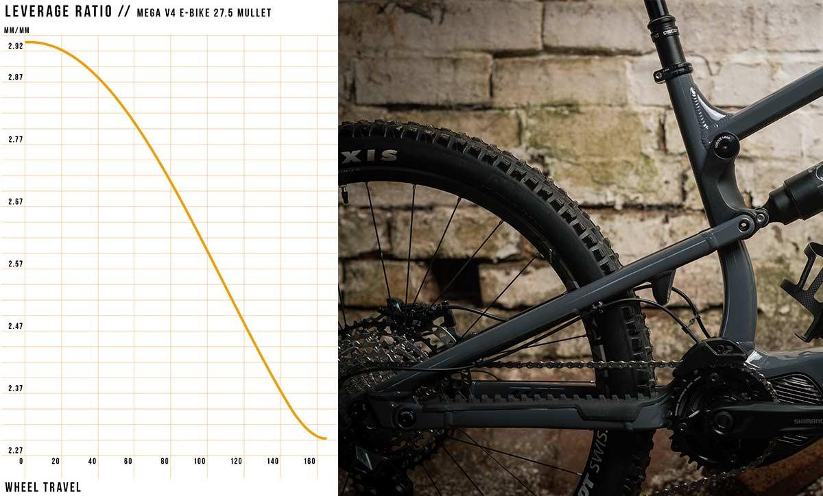nukeproof megawatt leverage curve graph ratio progression