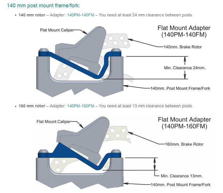 how to mount flat mount brake caliper on post mount frame