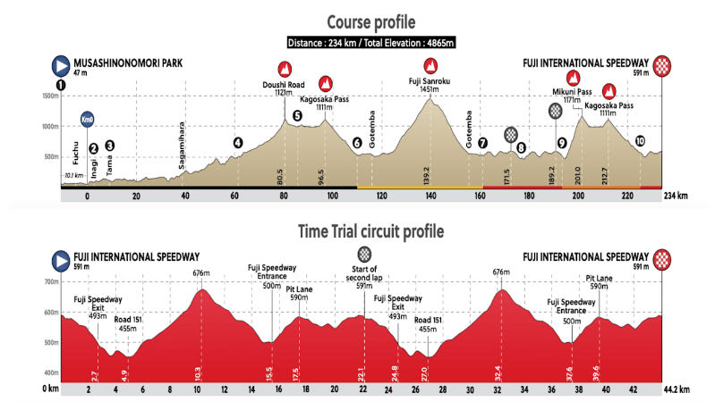 Tokyo Course Profile road race 2021