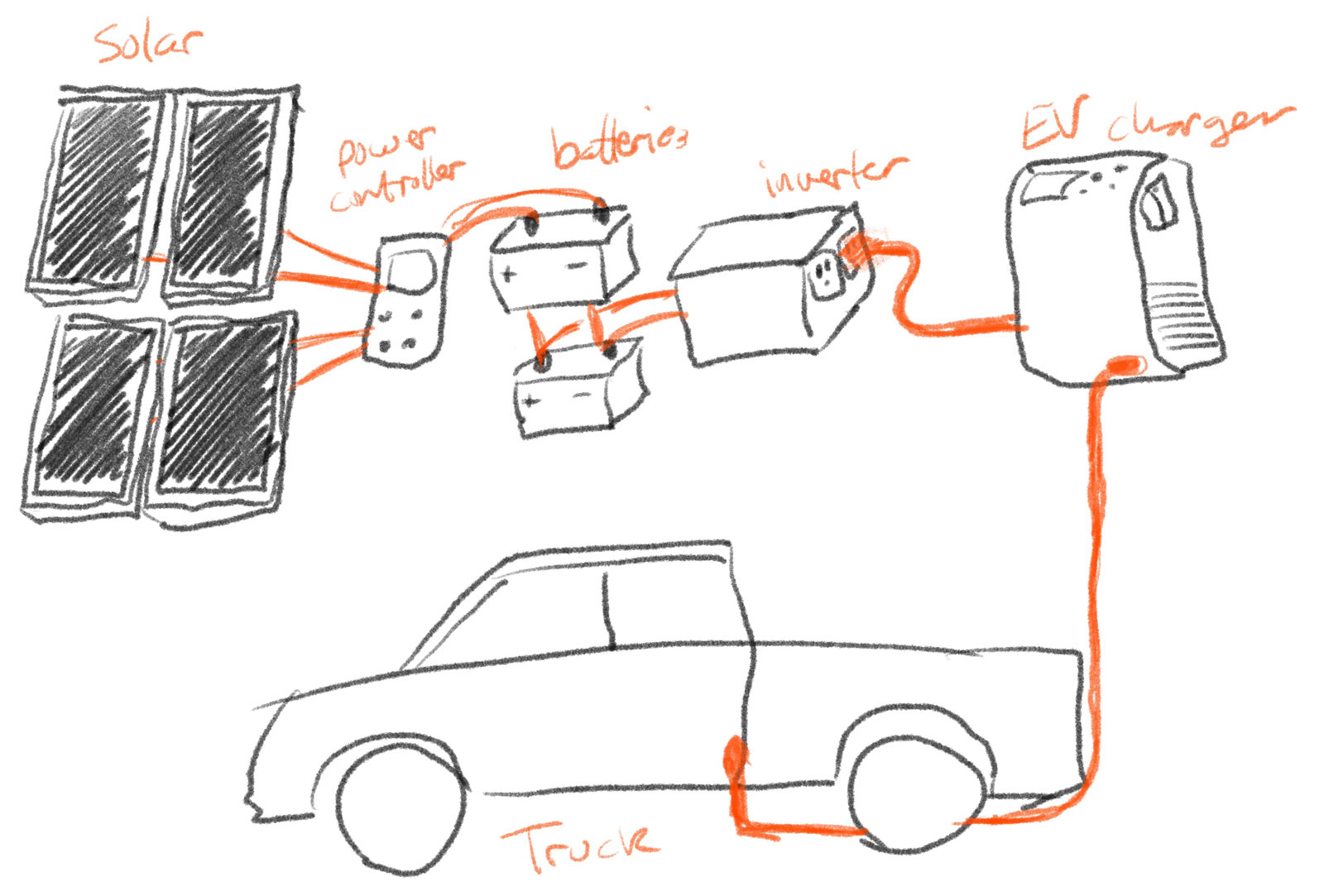wiring diagram for how to charge an electric vehicle with solar panels