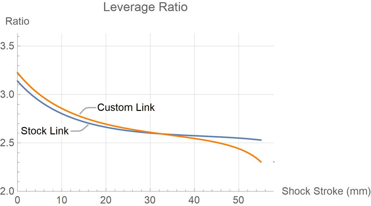 ibis ripmo v2 leverage curve versus cascade components aftermarket link