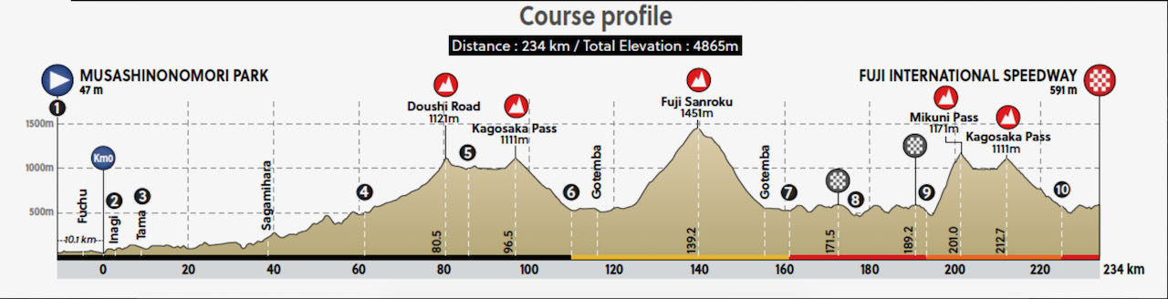 Olympic road race course profile mens