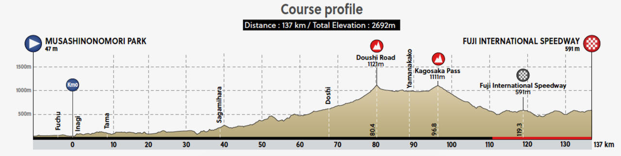 Olympic road race course profile womens