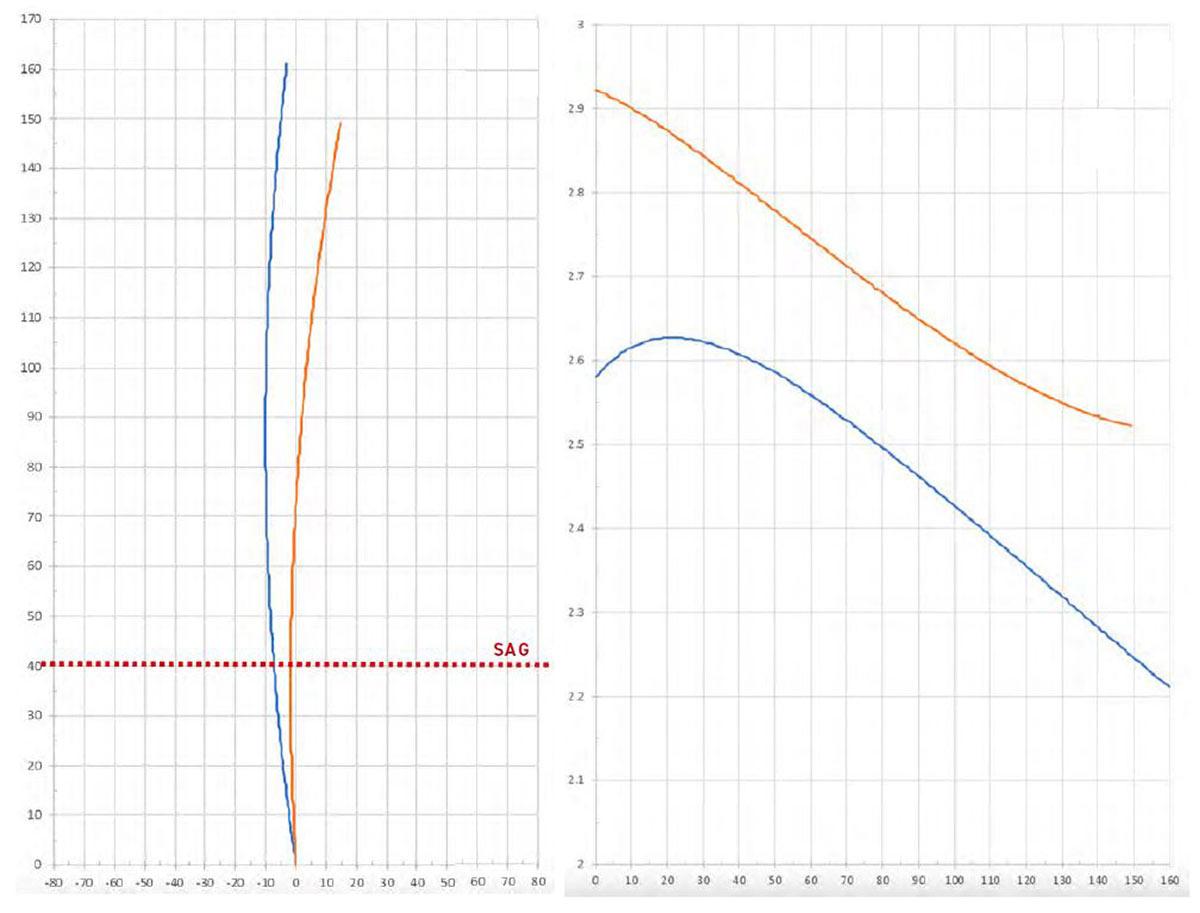2022 gt force carbon leverage curve rear axle path comparison previous frame