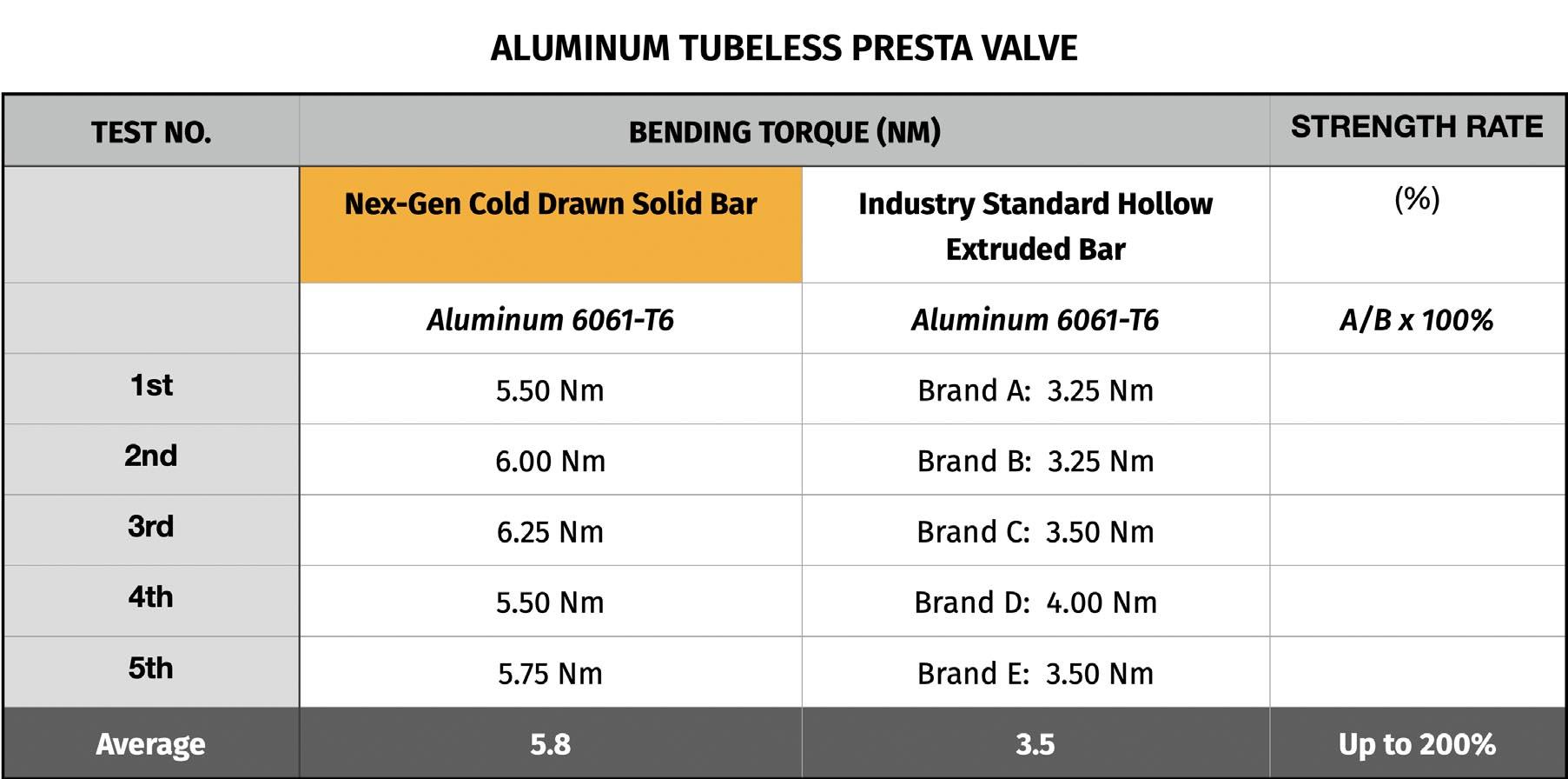 Nex-Gen Stem Gems tubeless valve strength