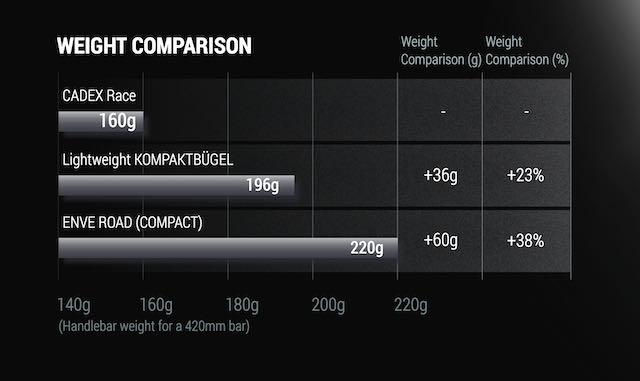 CADEX Race Bar Weight Comparison