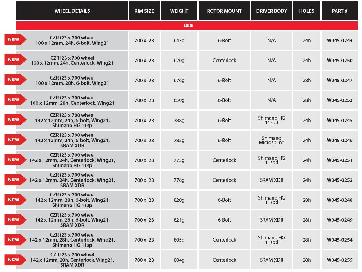 WTB CZR i23 wheel options