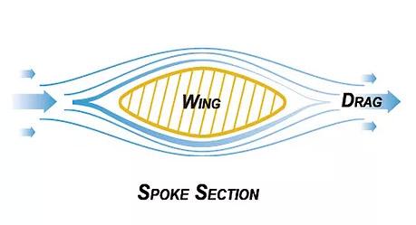 Pillar Wing Spoke Cross Section