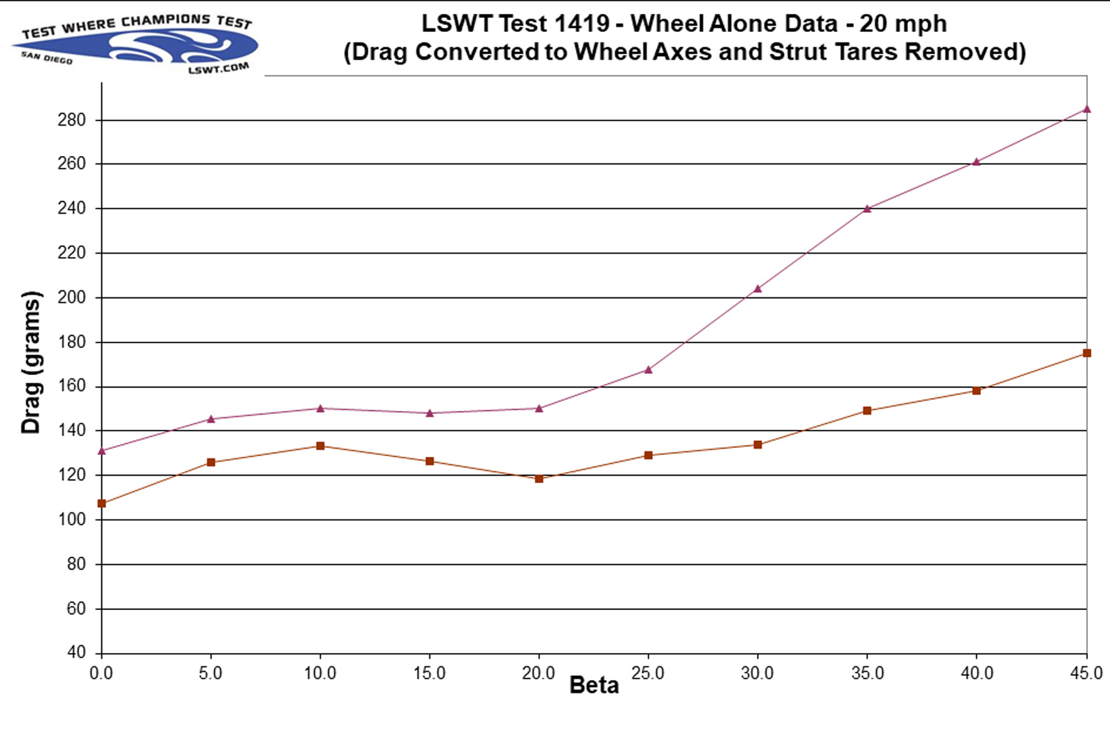 hed ardennes plus versus jet 6 conti cx tires drag measured wind tunnel data