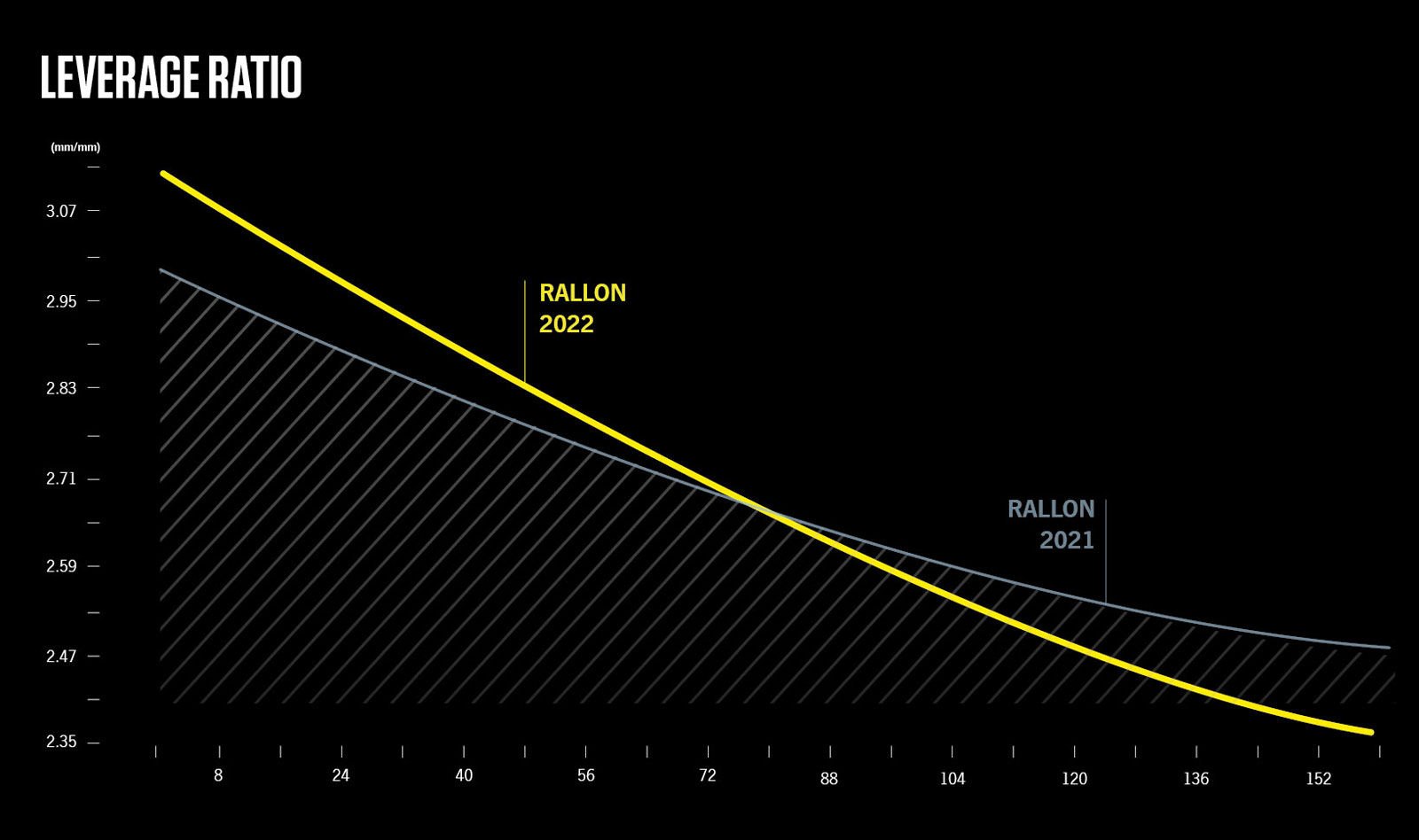 2022 orbea rallon leverage ration versus 2020 frame