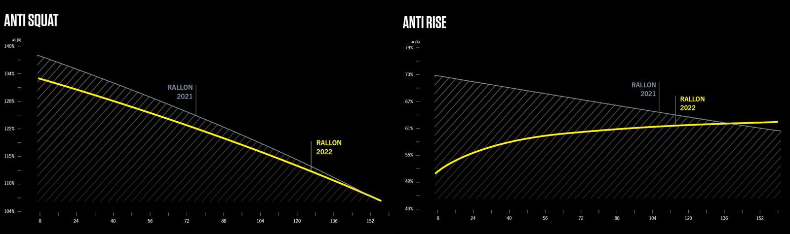 2022 orbea rallon anti-rise anti-squat versus 2020 frame comparison