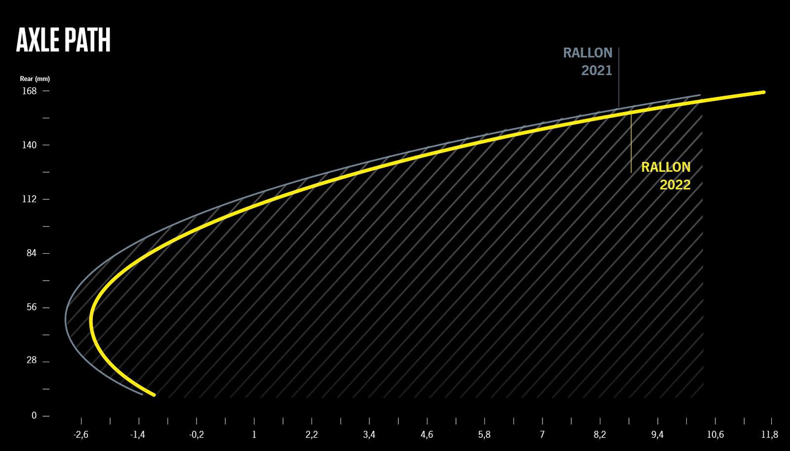 2022 orbea rallon rear axle path