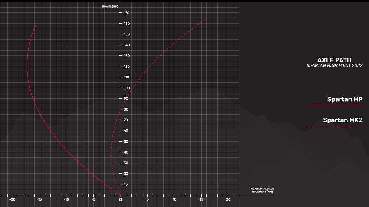 Devinci Spartan HP, axle path chart