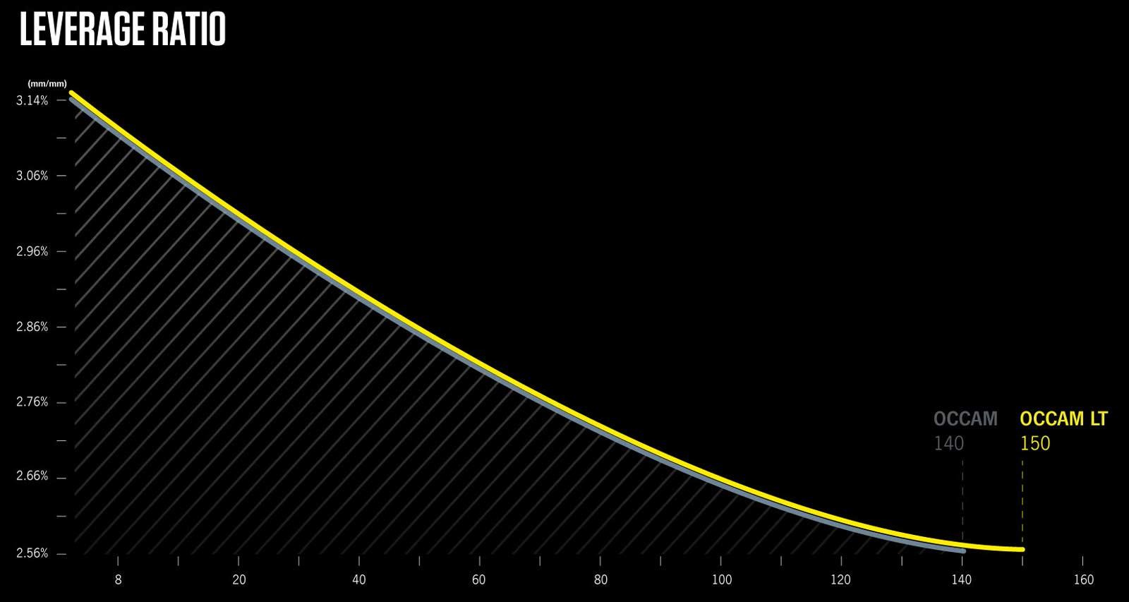 2022 orbea occam lt leverage curve