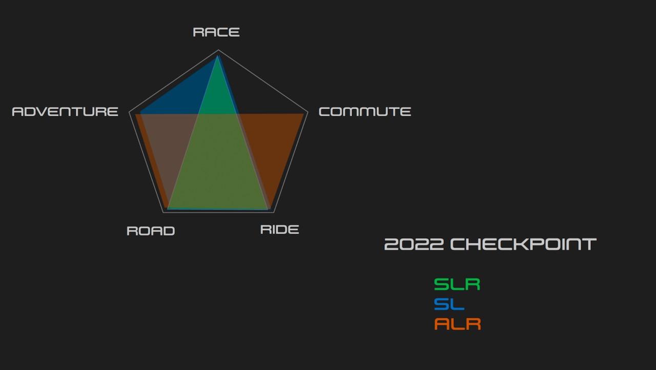 Trek Checkpoint model usage chart