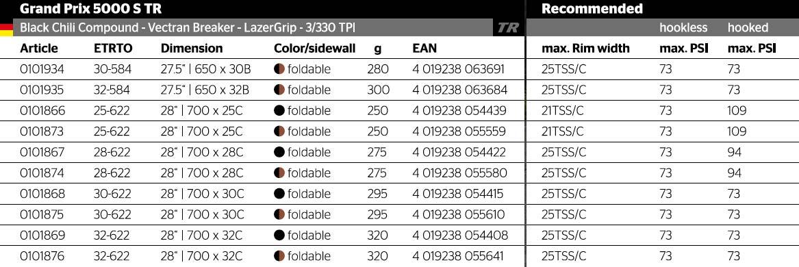 max tire pressure chart for continental gran prix 5000 s tr tubeless road bike tires