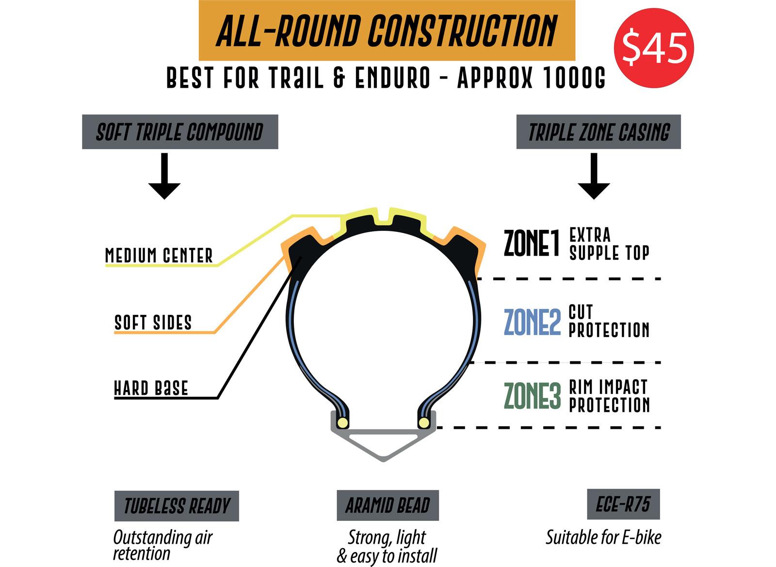 delium all round casing construction