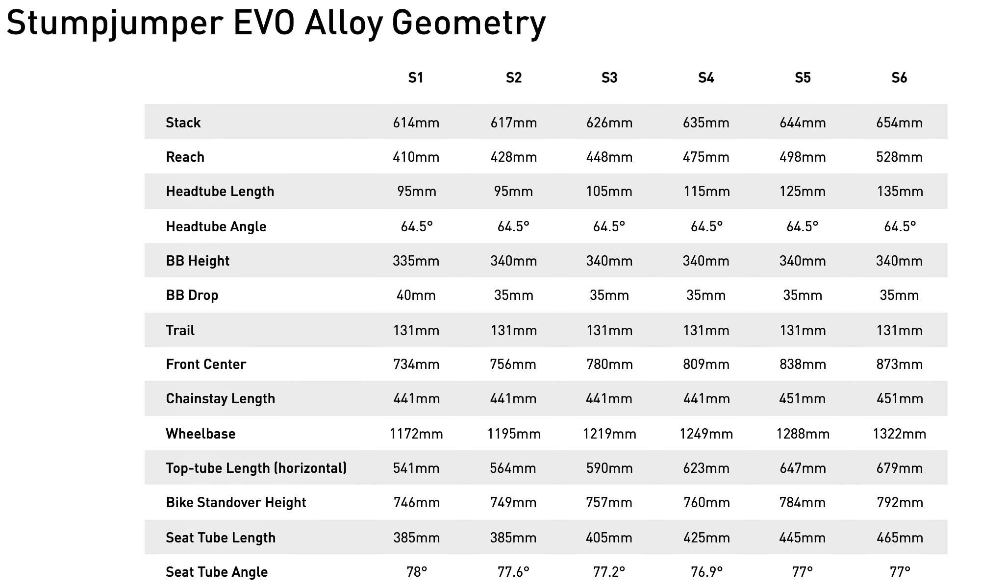 2022 Specialized Stumpjumper EVO Alloy trail bike, geometry