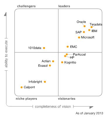 gartner magic quadrant business intelligence 2017 pdf