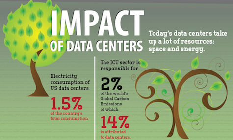 Awesome Data Centers