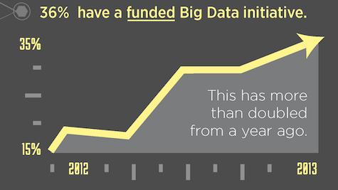 Jaspersoft Big Data Trends