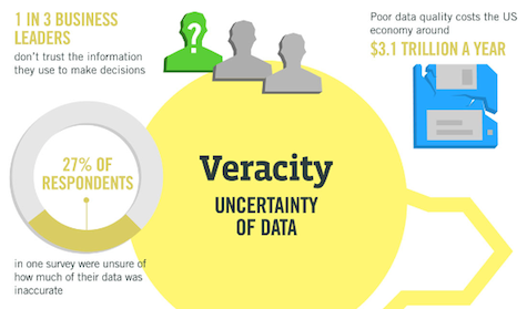 The Four Vs of Big Data