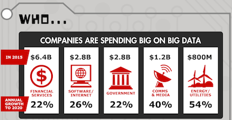 The Who Why and How of Big Data