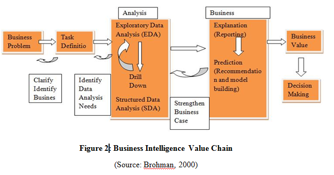 business intelligence 2 essay Business intelligence (bi) is an umbrella term that includes the applications, infrastructure and tools, and best practices that enable access to and analysis of information to improve and optimize decisions and performance.